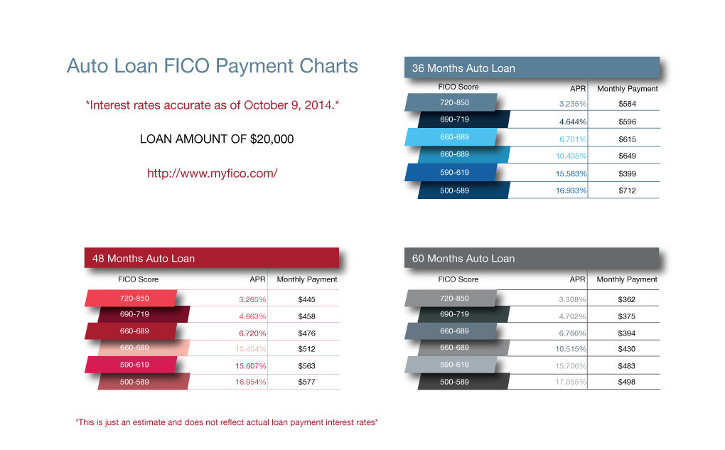 FICO Payment Chart